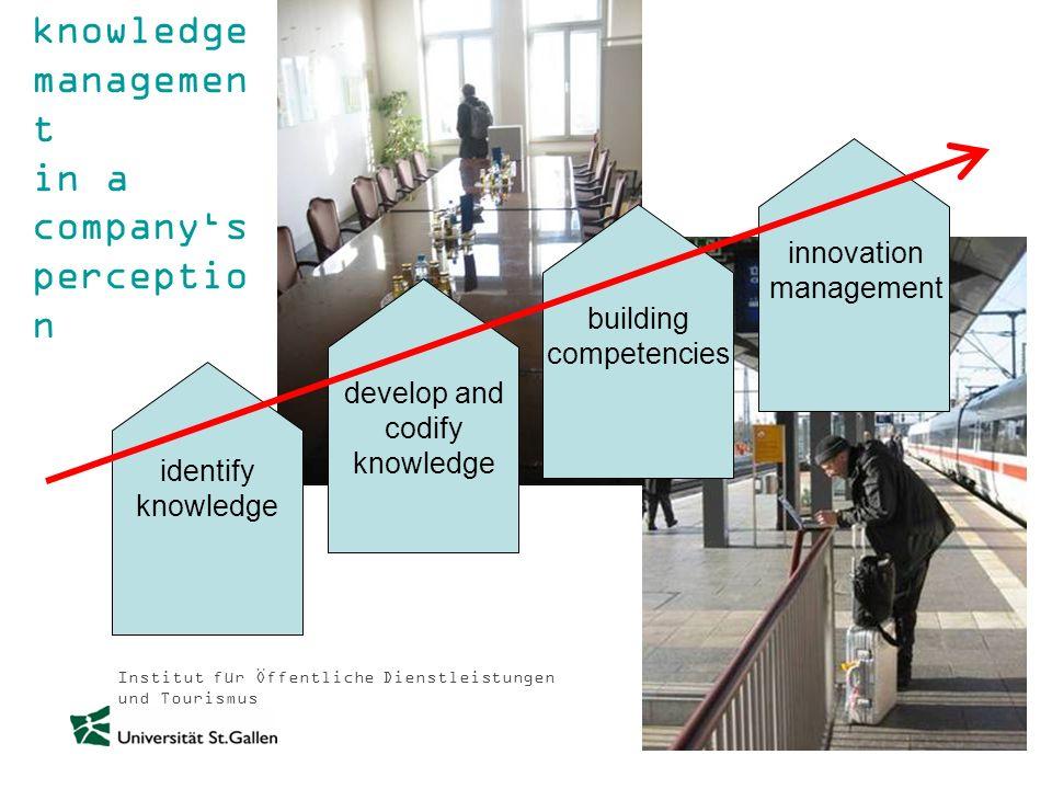 Institut für Öffentliche Dienstleistungen und Tourismus knowledge managemen t in a companys perceptio n identify knowledge develop and codify knowledg