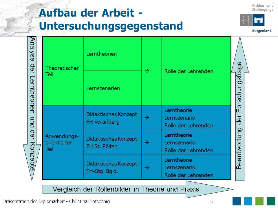 Präsentation der Diplomarbeit - Christina Frotschnig 5 Aufbau der Arbeit - Untersuchungsgegenstand Theoretischer Teil Lerntheorien Rolle der Lehrenden