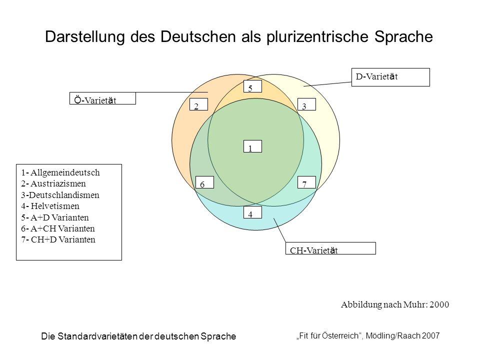 Die Standardvarietäten der deutschen Sprache Fit für Österreich, Mödling/Raach 2007 6 4 7 32 5 1 Ö -Variet ä t D-Variet ä t CH-Variet ä t 1- Allgemein