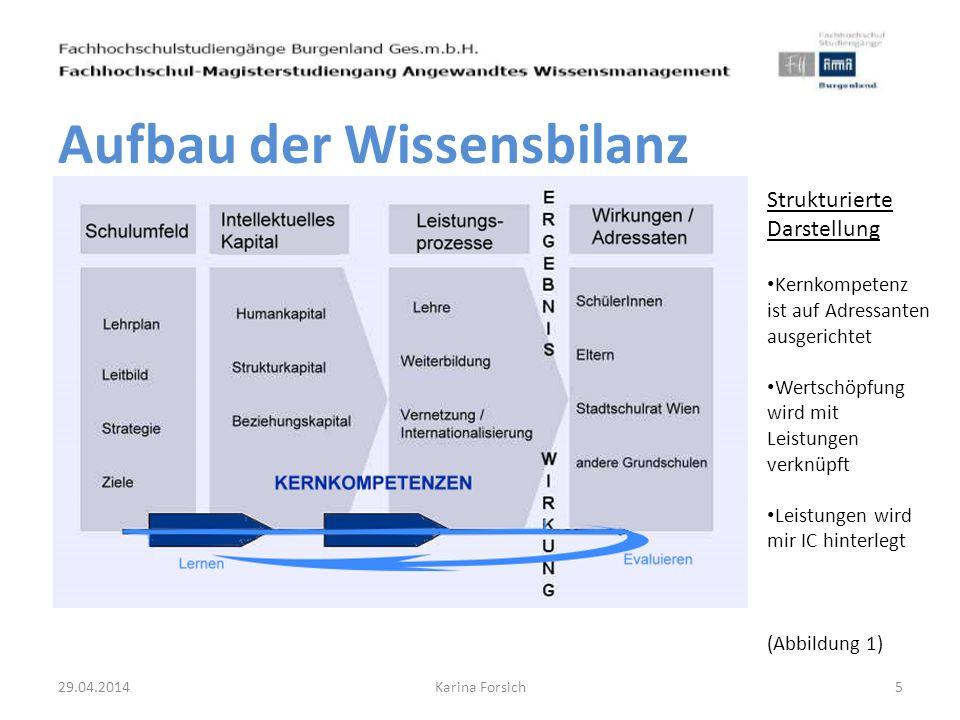 Aufbau der Wissensbilanz 29.04.20145Karina Forsich Strukturierte Darstellung Kernkompetenz ist auf Adressanten ausgerichtet Wertschöpfung wird mit Lei
