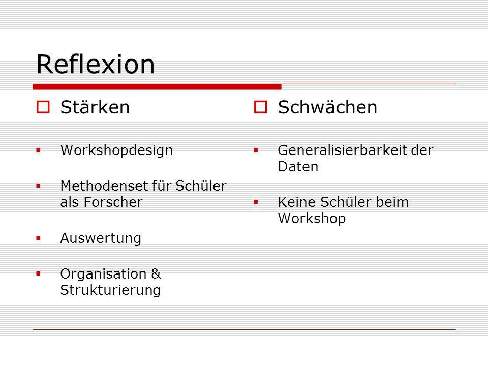 Reflexion Stärken Workshopdesign Methodenset für Schüler als Forscher Auswertung Organisation & Strukturierung Schwächen Generalisierbarkeit der Daten Keine Schüler beim Workshop