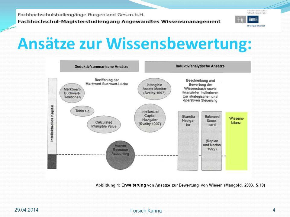 29.04.2014 Forsich Karina 4 Ansätze zur Wissensbewertung: Abbildung 1: Erweiterung von Ansätze zur Bewertung von Wissen (Mangold, 2003, S.10)