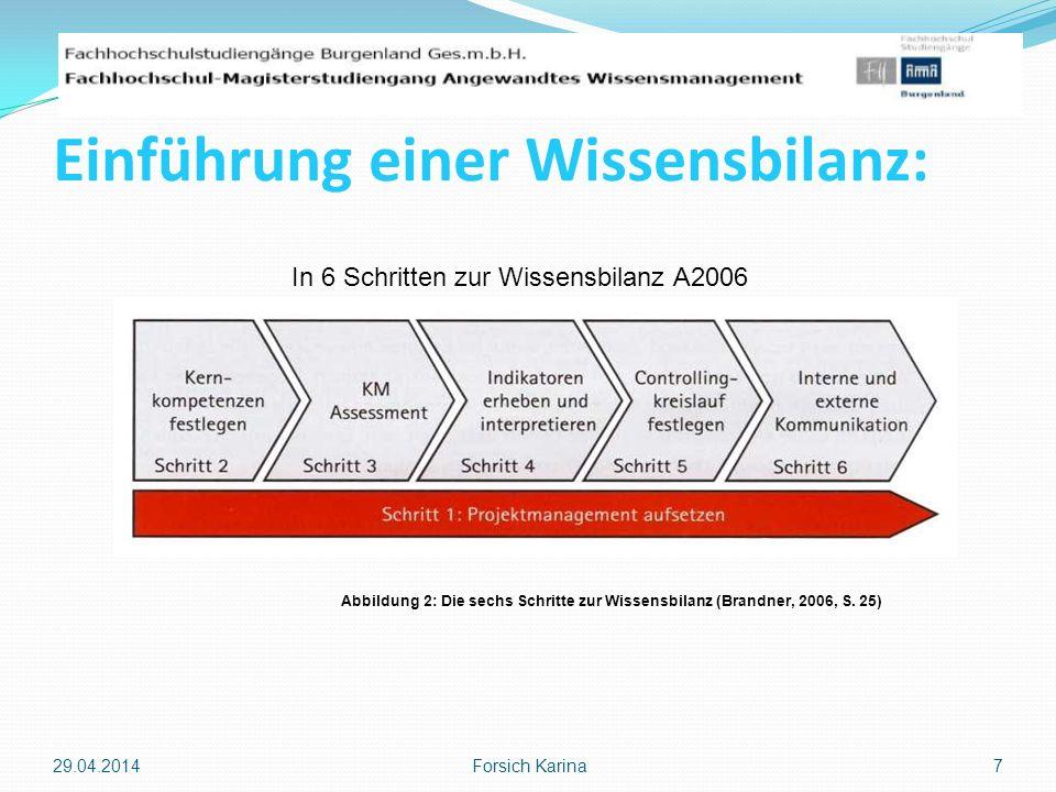 Einführung einer Wissensbilanz: 29.04.2014 Forsich Karina 7 Abbildung 2: Die sechs Schritte zur Wissensbilanz (Brandner, 2006, S. 25) In 6 Schritten z