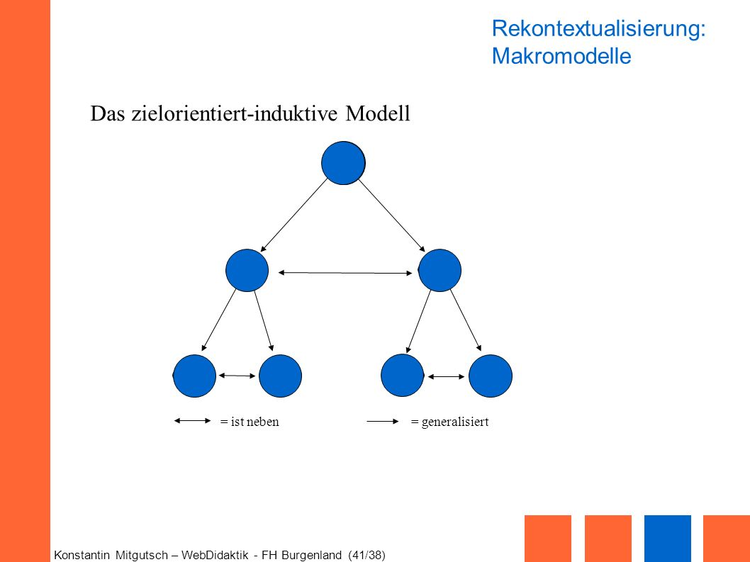 Konstantin Mitgutsch – WebDidaktik - FH Burgenland (41/38) 4756 3 1 2 = ist neben= generalisiert Das zielorientiert-induktive Modell Rekontextualisier