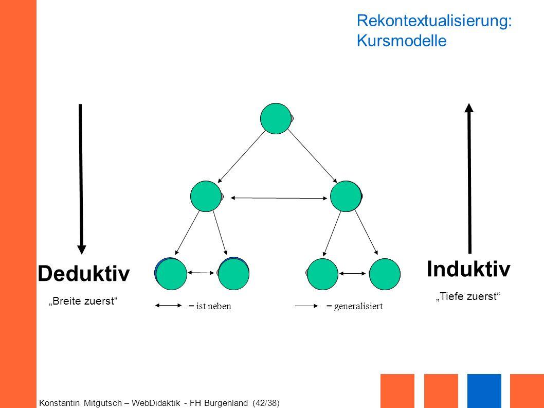 Konstantin Mitgutsch – WebDidaktik - FH Burgenland (42/38) 4756 3 1 2 = ist neben= generalisiert Rekontextualisierung: Kursmodelle Induktiv Tiefe zuer