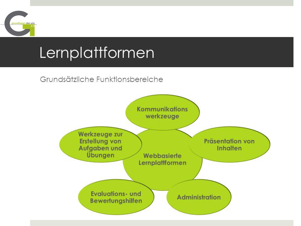 Lernplattformen Webbasierte Lernplattformen Kommunikations werkzeuge Präsentation von Inhalten Administration Evaluations- und Bewertungshilfen Werkze