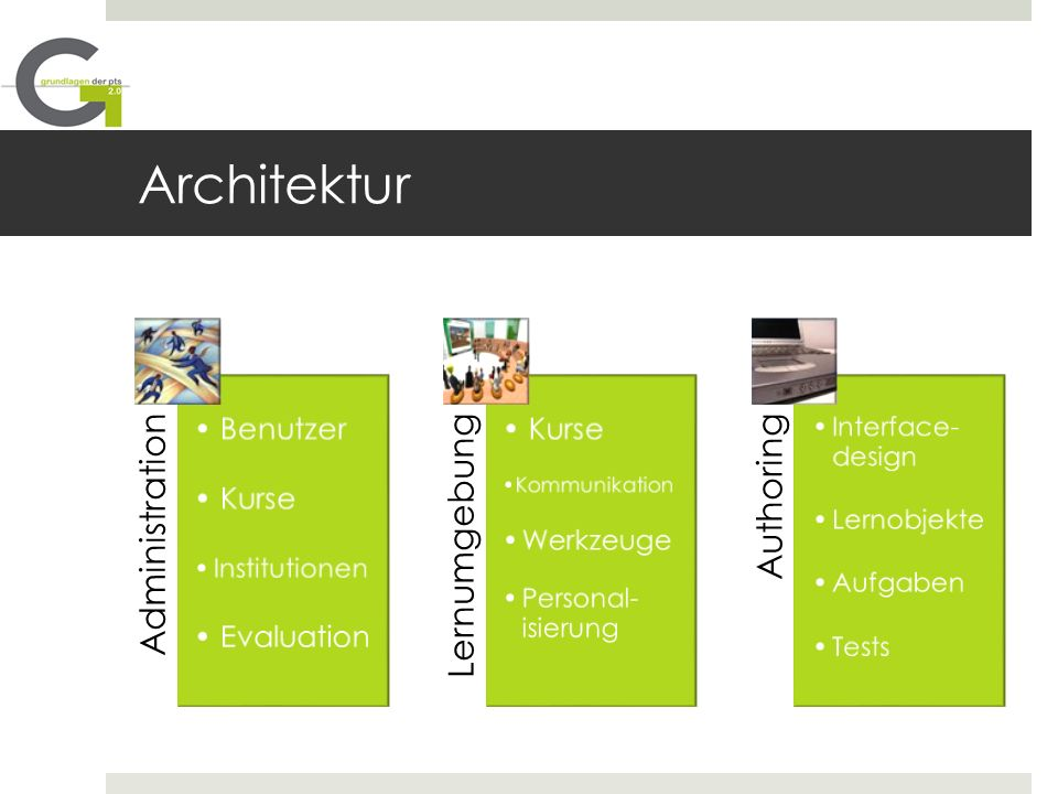 Architektur Administration Benutzer Kurse Institutionen Evaluation Lernumgebung Kurse Kommunikation Werkzeuge Personal- isierung Authoring Interface- design Lernobjekte Aufgaben Tests