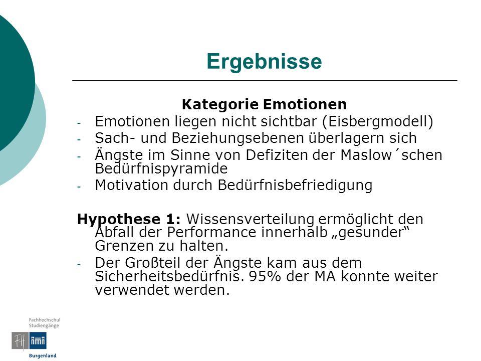 Ergebnisse Kategorie Emotionen - Emotionen liegen nicht sichtbar (Eisbergmodell) - Sach- und Beziehungsebenen überlagern sich - Ängste im Sinne von Defiziten der Maslow´schen Bedürfnispyramide - Motivation durch Bedürfnisbefriedigung Hypothese 1: Wissensverteilung ermöglicht den Abfall der Performance innerhalb gesunder Grenzen zu halten.
