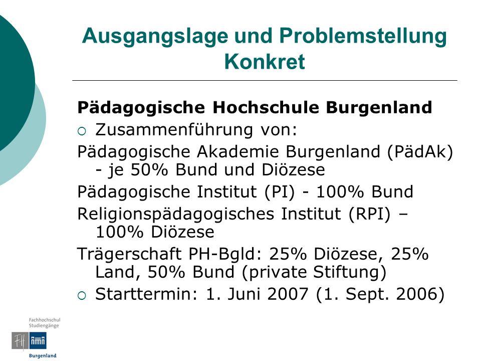 Ausgangslage und Problemstellung Konkret Pädagogische Hochschule Burgenland Zusammenführung von: Pädagogische Akademie Burgenland (PädAk) - je 50% Bun