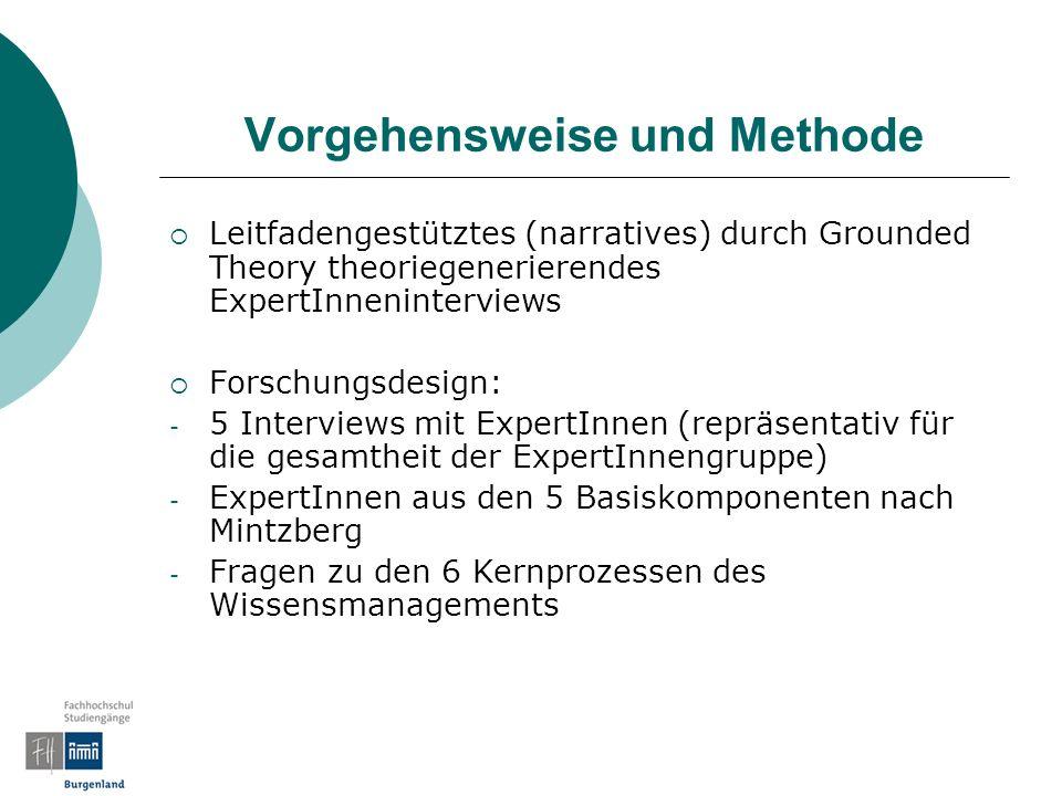 Vorgehensweise und Methode Leitfadengestütztes (narratives) durch Grounded Theory theoriegenerierendes ExpertInneninterviews Forschungsdesign: - 5 Interviews mit ExpertInnen (repräsentativ für die gesamtheit der ExpertInnengruppe) - ExpertInnen aus den 5 Basiskomponenten nach Mintzberg - Fragen zu den 6 Kernprozessen des Wissensmanagements