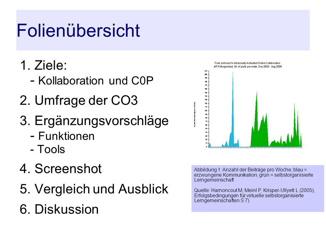 Folienübersicht 1. Ziele: - Kollaboration und C0P 2.