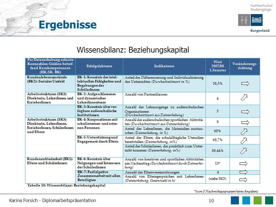 Karina Forsich - Diplomarbeitspräsentation 10 Ergebnisse Wissensbilanz: Beziehungskapital