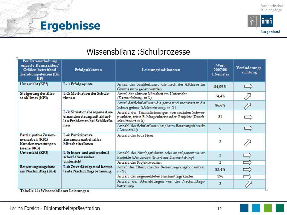 Karina Forsich - Diplomarbeitspräsentation 11 Ergebnisse Wissensbilanz :Schulprozesse