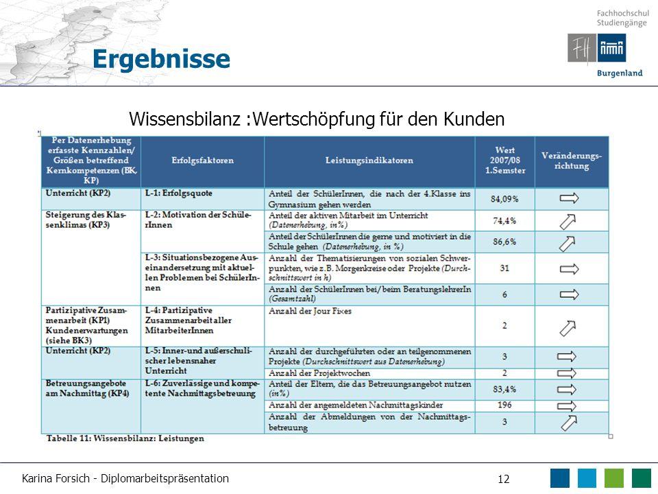Karina Forsich - Diplomarbeitspräsentation 12 Ergebnisse Wissensbilanz :Wertschöpfung für den Kunden