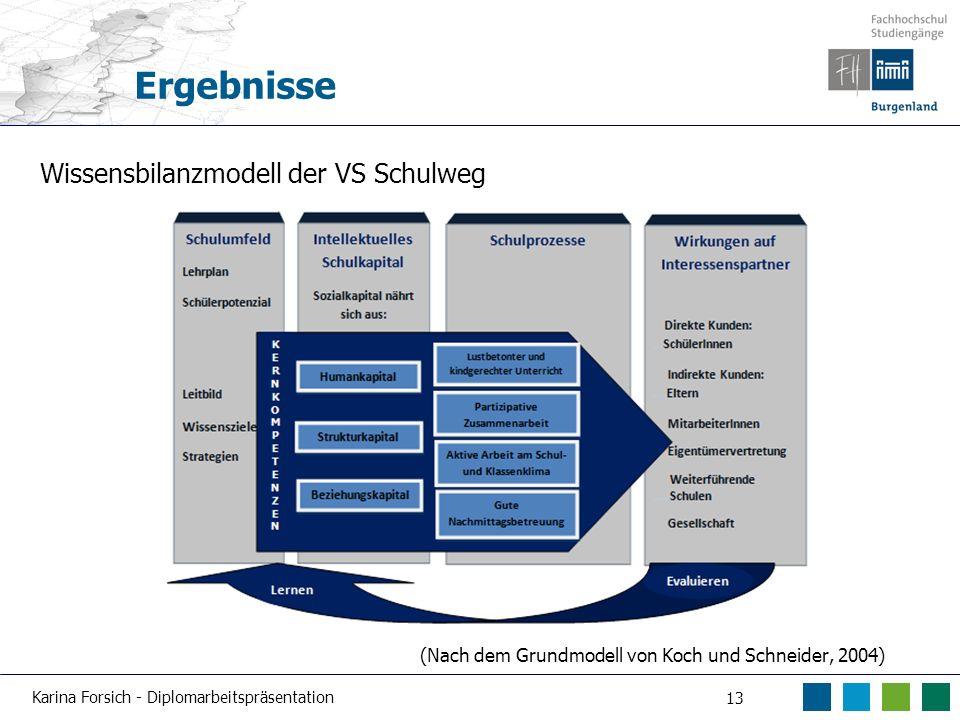 Karina Forsich - Diplomarbeitspräsentation 13 Ergebnisse Wissensbilanzmodell der VS Schulweg (Nach dem Grundmodell von Koch und Schneider, 2004)