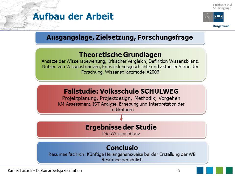 Karina Forsich - Diplomarbeitspräsentation 5 Aufbau der Arbeit Theoretische Grundlagen Ansätze der Wissensbewertung, Kritischer Vergleich, Definition