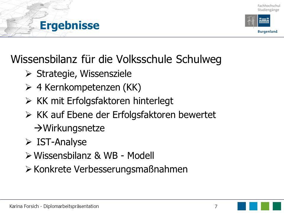 Karina Forsich - Diplomarbeitspräsentation 7 Ergebnisse Wissensbilanz für die Volksschule Schulweg Strategie, Wissensziele 4 Kernkompetenzen (KK) KK m