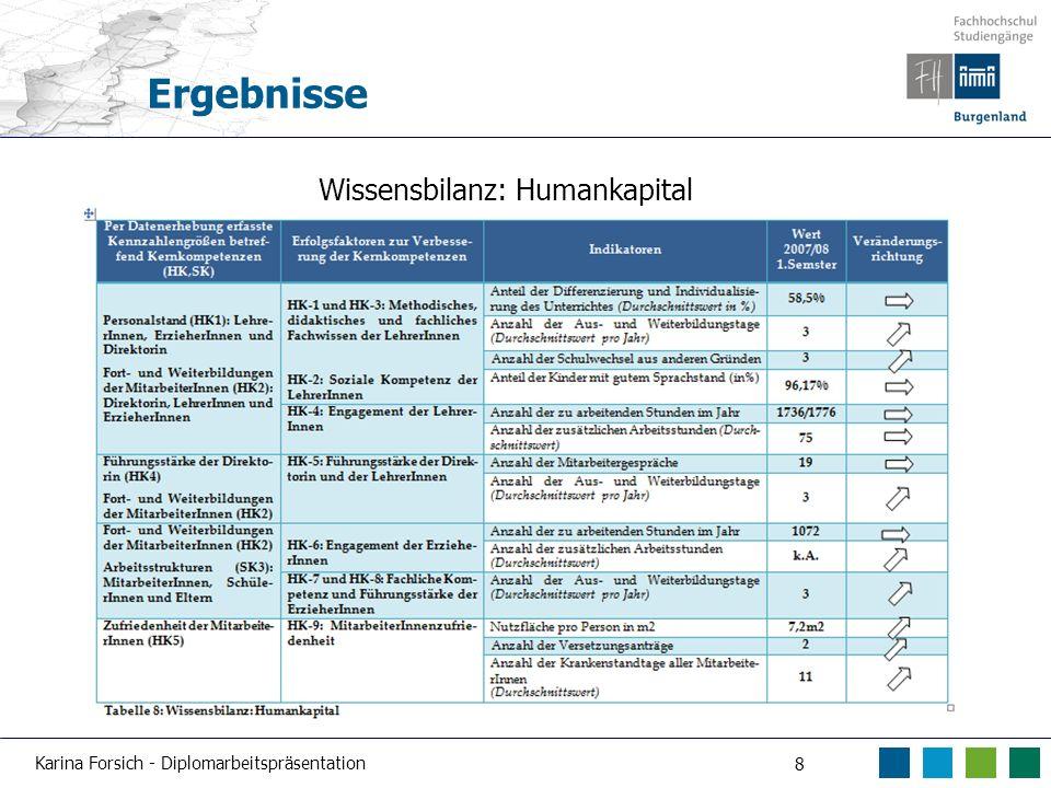 Karina Forsich - Diplomarbeitspräsentation 8 Ergebnisse Wissensbilanz: Humankapital