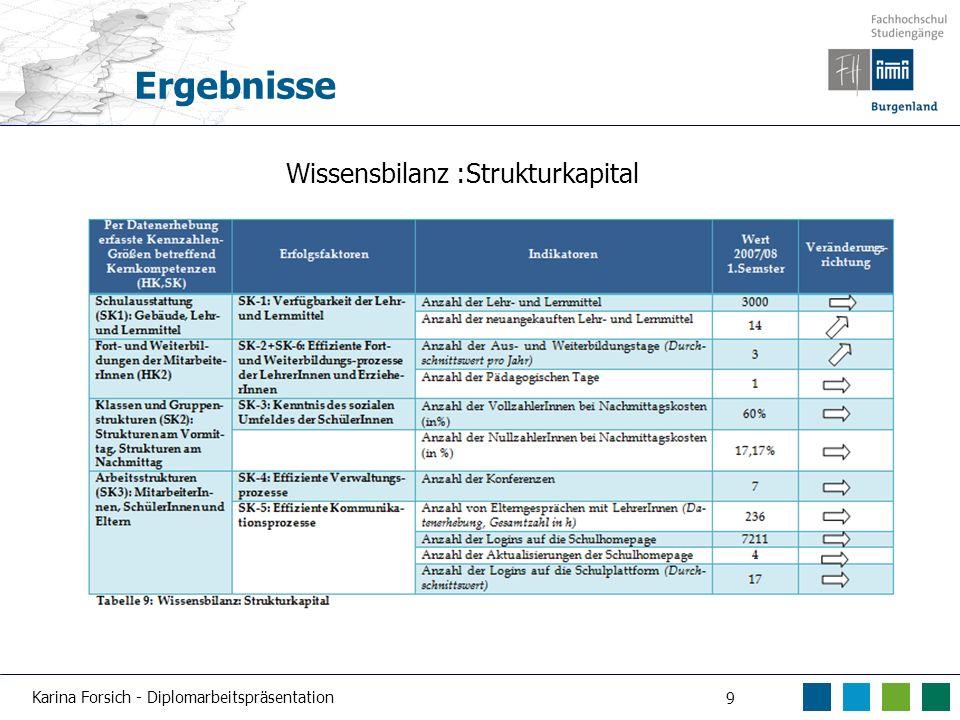 Karina Forsich - Diplomarbeitspräsentation 9 Ergebnisse Wissensbilanz :Strukturkapital
