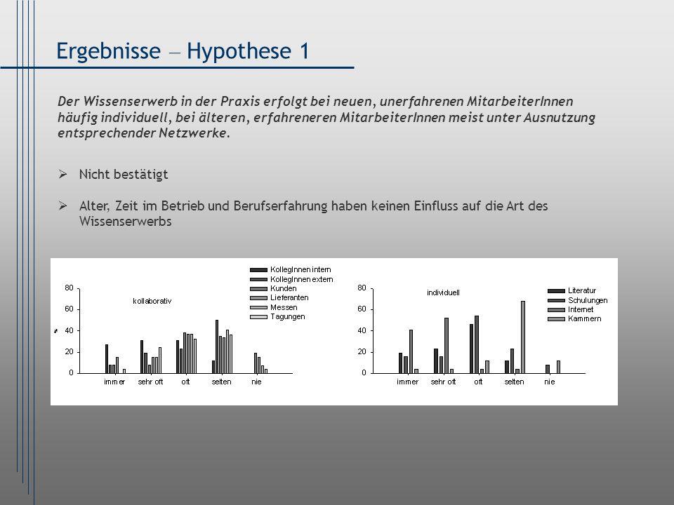 Ergebnisse – Hypothese 1 Der Wissenserwerb in der Praxis erfolgt bei neuen, unerfahrenen MitarbeiterInnen häufig individuell, bei älteren, erfahrenere