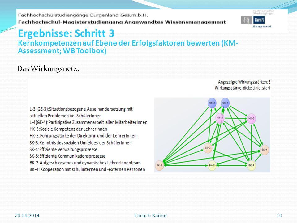 Das Wirkungsnetz: 29.04.2014 Forsich Karina 10 Ergebnisse: Schritt 3 Kernkompetenzen auf Ebene der Erfolgsfaktoren bewerten (KM- Assessment; WB Toolbo