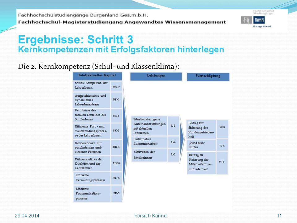 Die 2. Kernkompetenz (Schul- und Klassenklima): 29.04.2014 Forsich Karina 11 Ergebnisse: Schritt 3 Kernkompetenzen mit Erfolgsfaktoren hinterlegen