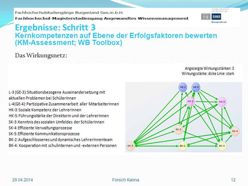Das Wirkungsnetz: 29.04.2014 Forsich Karina 12 Ergebnisse: Schritt 3 Kernkompetenzen auf Ebene der Erfolgsfaktoren bewerten (KM-Assessment; WB Toolbox