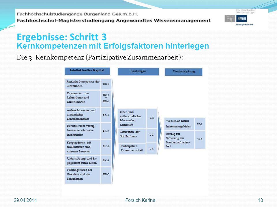 Die 3. Kernkompetenz (Partizipative Zusammenarbeit): 29.04.2014 Forsich Karina 13 Ergebnisse: Schritt 3 Kernkompetenzen mit Erfolgsfaktoren hinterlege