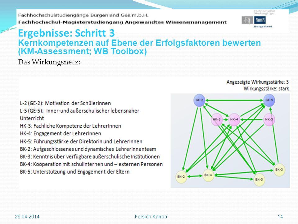 Das Wirkungsnetz: 29.04.2014 Forsich Karina 14 Ergebnisse: Schritt 3 Kernkompetenzen auf Ebene der Erfolgsfaktoren bewerten (KM-Assessment; WB Toolbox