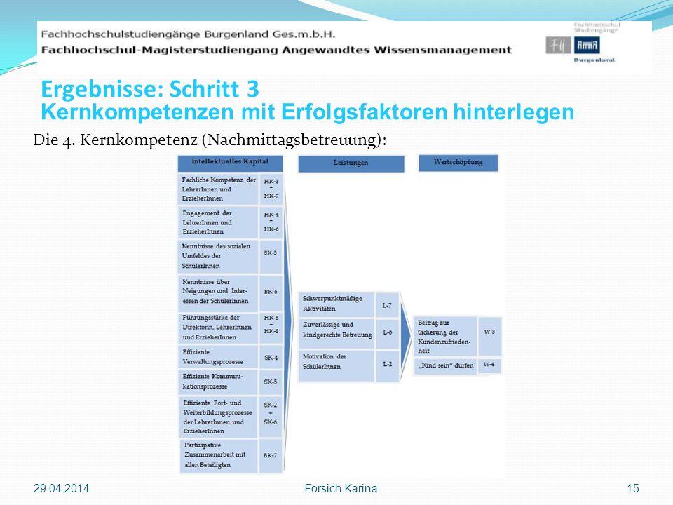 Die 4. Kernkompetenz (Nachmittagsbetreuung): 29.04.2014 Forsich Karina 15 Ergebnisse: Schritt 3 Kernkompetenzen mit Erfolgsfaktoren hinterlegen