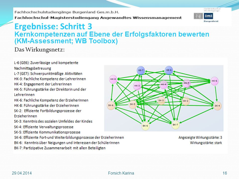 Das Wirkungsnetz: 29.04.2014 Forsich Karina 16 Ergebnisse: Schritt 3 Kernkompetenzen auf Ebene der Erfolgsfaktoren bewerten (KM-Assessment; WB Toolbox