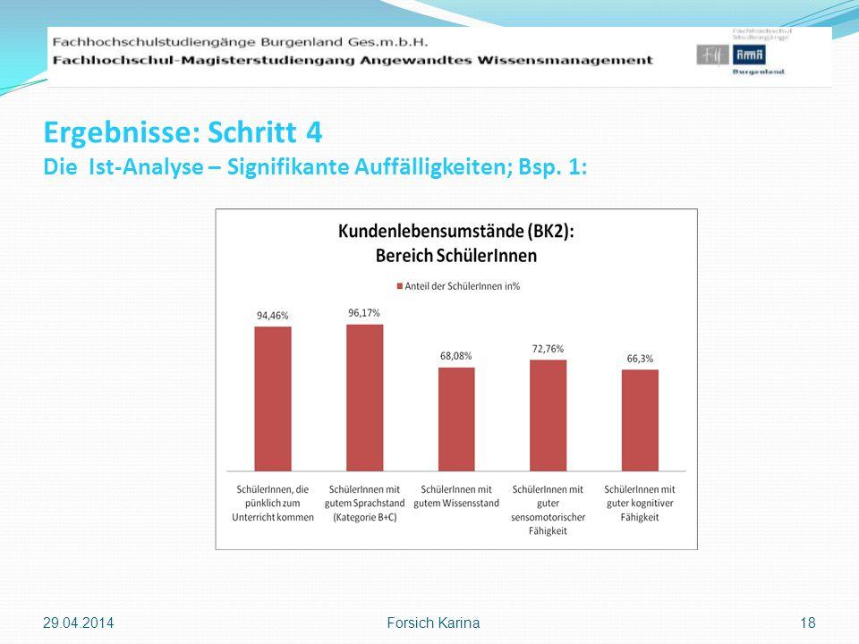 Ergebnisse: Schritt 4 Die Ist-Analyse – Signifikante Auffälligkeiten; Bsp. 1: 29.04.2014 Forsich Karina 18