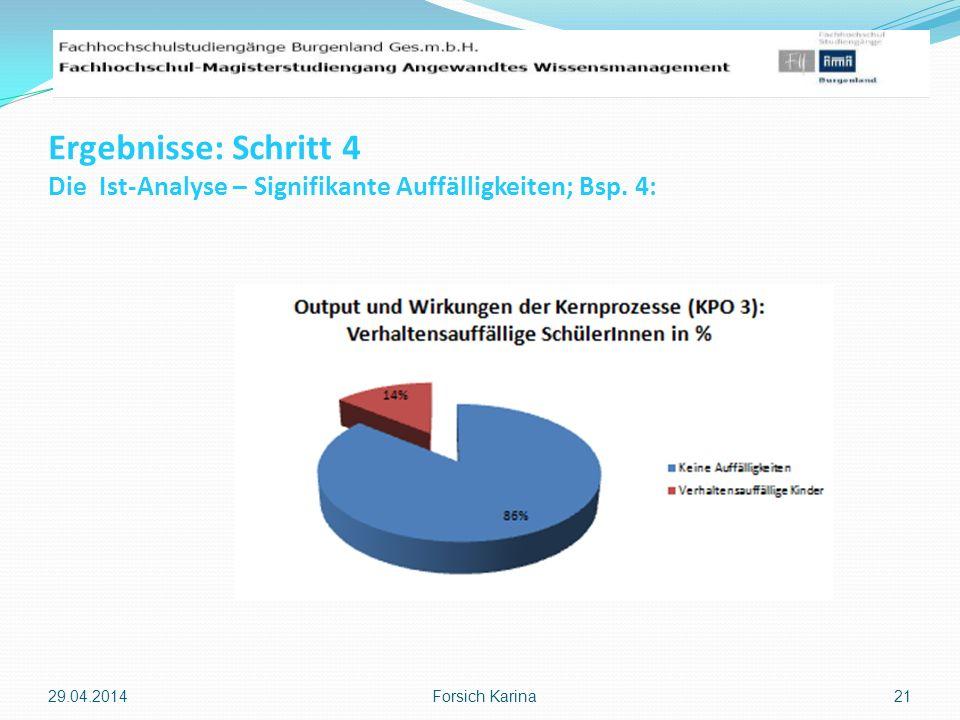 Ergebnisse: Schritt 4 Die Ist-Analyse – Signifikante Auffälligkeiten; Bsp. 4: 29.04.2014 Forsich Karina 21