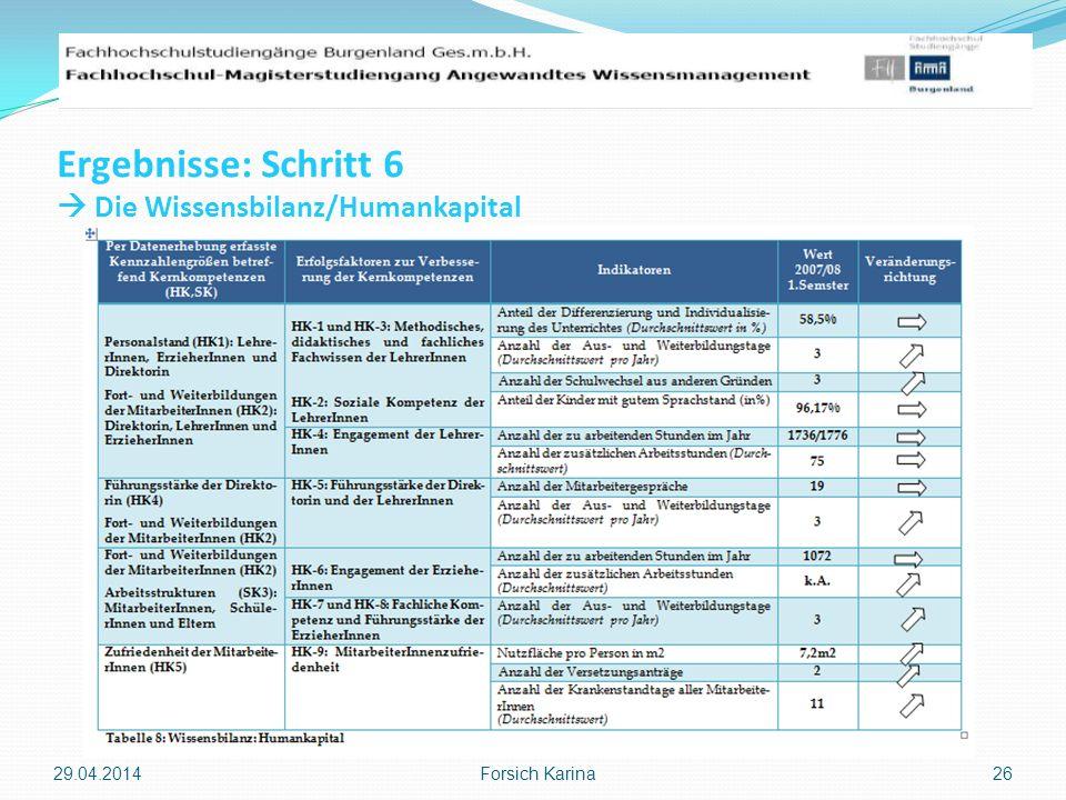 Ergebnisse: Schritt 6 Die Wissensbilanz/Humankapital 29.04.2014 Forsich Karina 26
