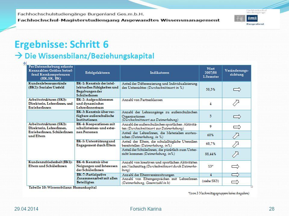 Ergebnisse: Schritt 6 Die Wissensbilanz/Beziehungskapital 29.04.2014 Forsich Karina 28