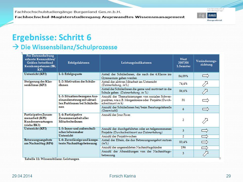 Ergebnisse: Schritt 6 Die Wissensbilanz/Schulprozesse 29.04.2014 Forsich Karina 29