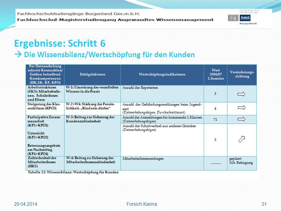 Ergebnisse: Schritt 6 Die Wissensbilanz/Wertschöpfung für den Kunden 29.04.2014 Forsich Karina 31