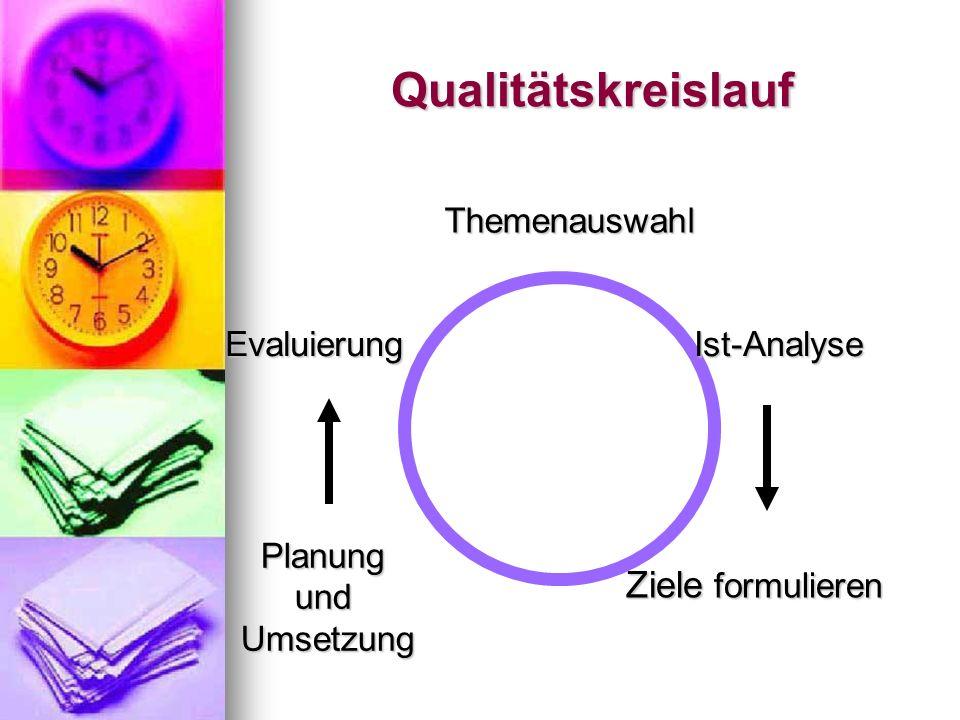 Qualitätskreislauf Themenauswahl Ist-Analyse Ziele formulieren Planung und Umsetzung Evaluierung