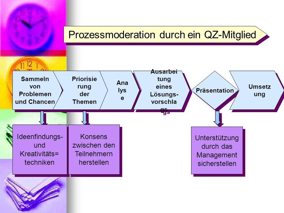 ProzessmoderationdurcheinQZ-Mitglied Prozessmoderation durch ein QZ-Mitglied Sammeln von Problemen und Chancen Priorisie rung der Themen Priorisie run