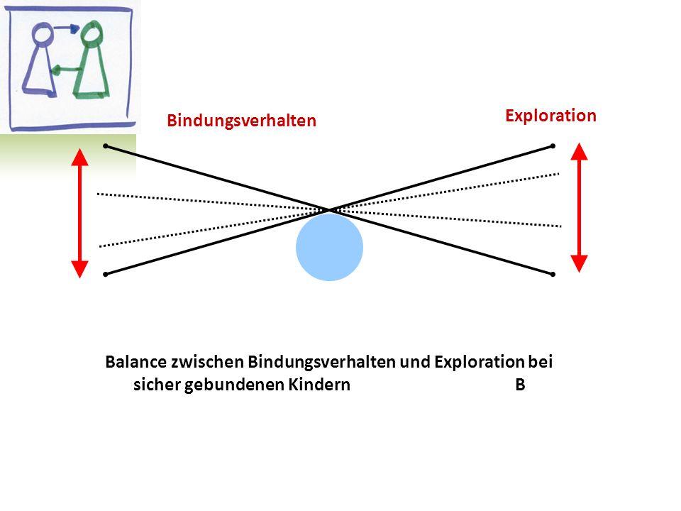 Exploration Bindungsverhalten Balance zwischen Bindungsverhalten und Exploration bei sicher gebundenen Kindern B