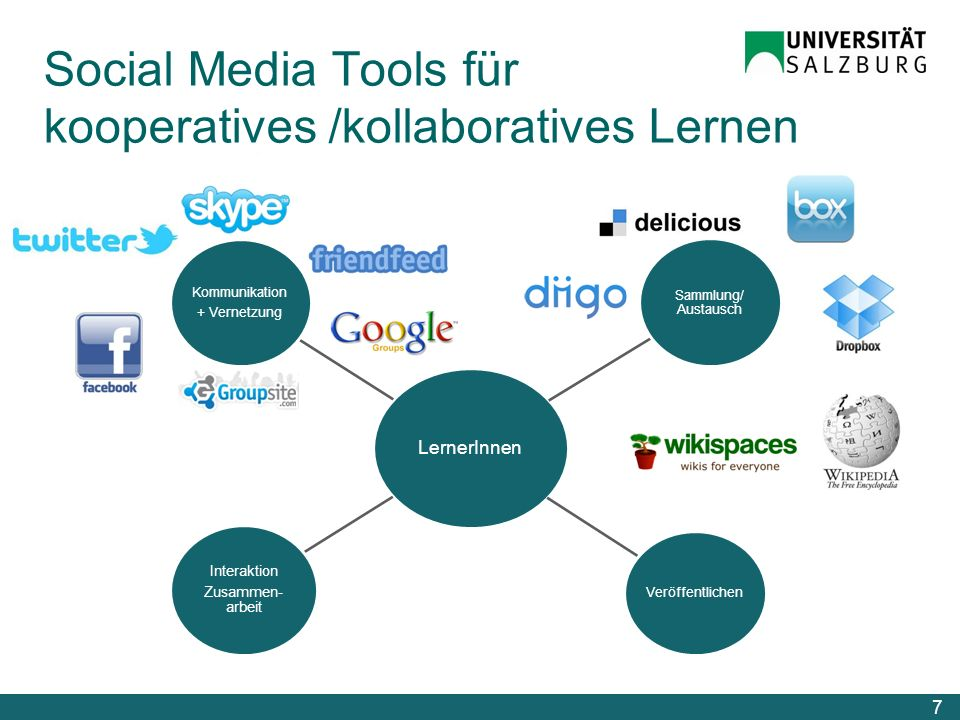 Social Media Tools für kooperatives /kollaboratives Lernen 7 LernerInnen Kommunikation + Vernetzung Sammlung/ Austausch Veröffentlichen Interaktion Zusammen- arbeit