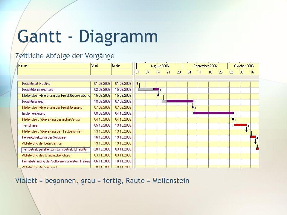 Gantt - Diagramm Zeitliche Abfolge der Vorgänge Violett = begonnen, grau = fertig, Raute = Meilenstein