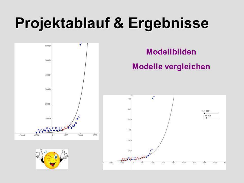 Projektablauf & Ergebnisse Modellbilden Modelle vergleichen