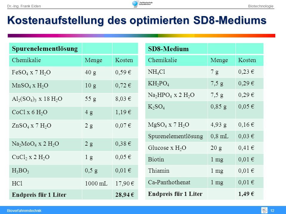Dr.-Ing. Frank Eiden Biotechnologie Bioverfahrenstechnik: 12 Kostenaufstellung des optimierten SD8-Mediums SD8-Medium ChemikalieMengeKosten NH 4 Cl7 g
