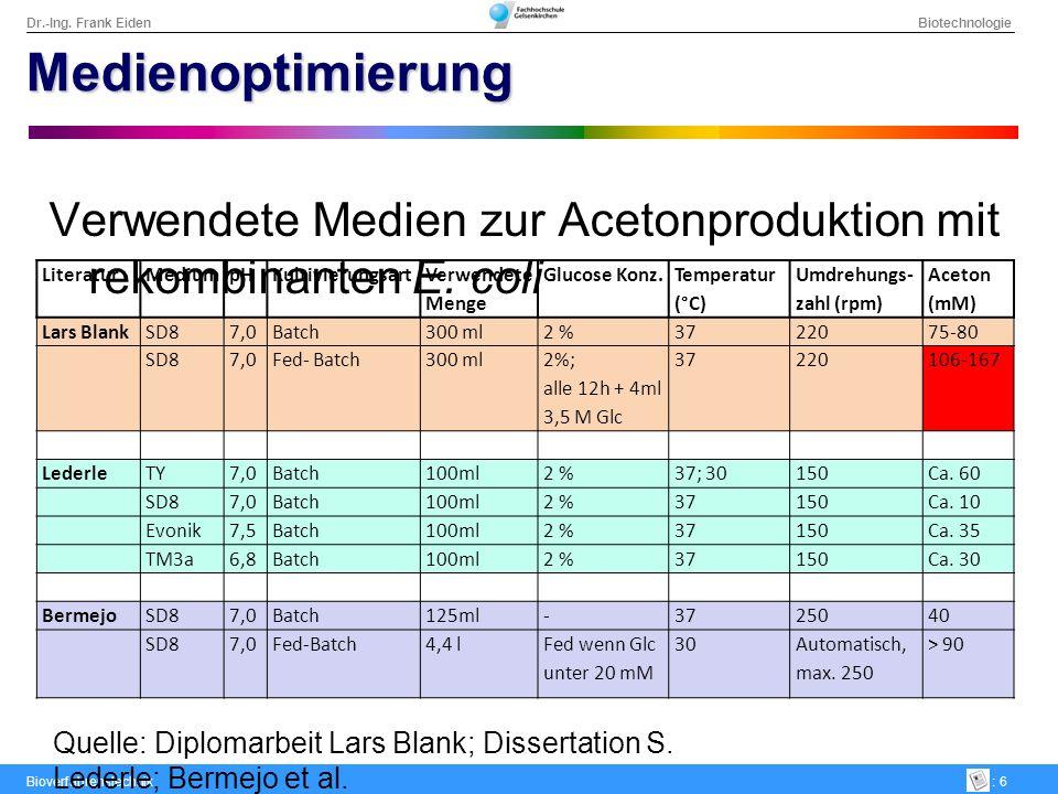 Dr.-Ing. Frank Eiden Biotechnologie Bioverfahrenstechnik: 6 Medienoptimierung Verwendete Medien zur Acetonproduktion mit rekombinanten E. coli Literat