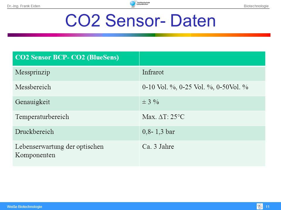 Dr.-Ing. Frank Eiden Biotechnologie Weiße Biotechnologie: 11 CO2 Sensor- Daten CO2 Sensor BCP- CO2 (BlueSens) MessprinzipInfrarot Messbereich0-10 Vol.