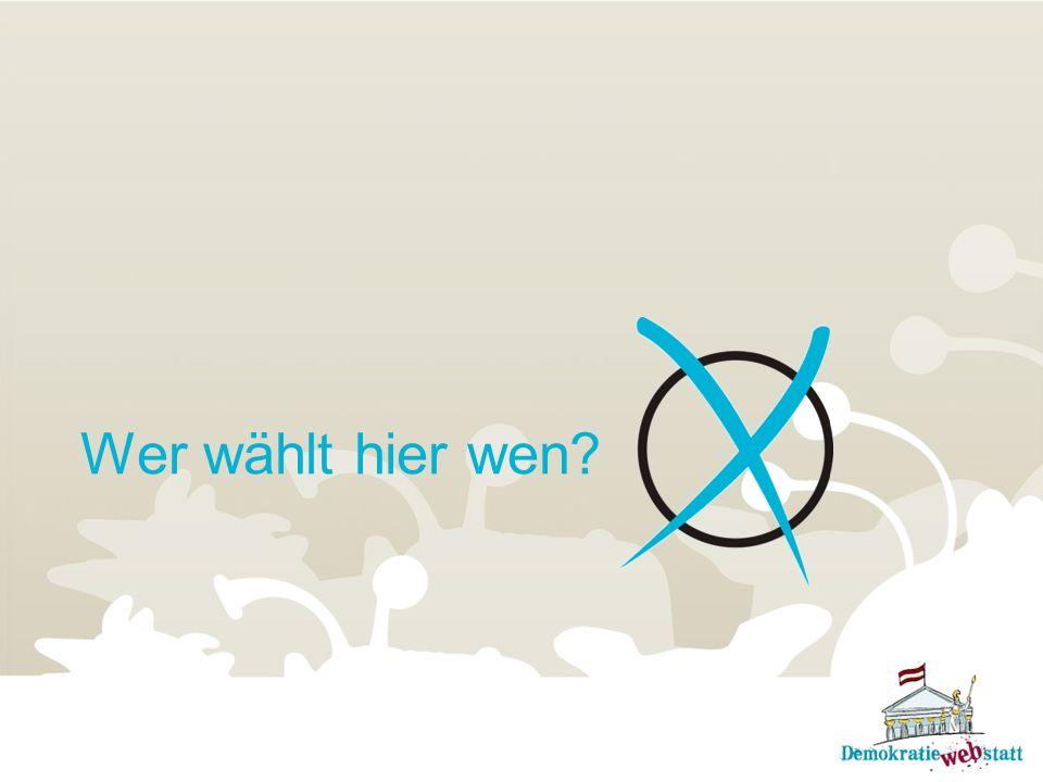 Der Weg ins Parlament Bei der Nationalratswahl werden in Österreich Parteien gewählt.