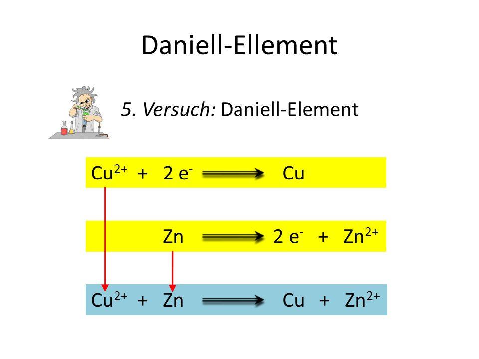 Daniell-Ellement 5. Versuch: Daniell-Element Cu 2+ + 2 e - CuCu 2+ + ZnCu + Zn 2+ Zn 2 e - + Zn 2+