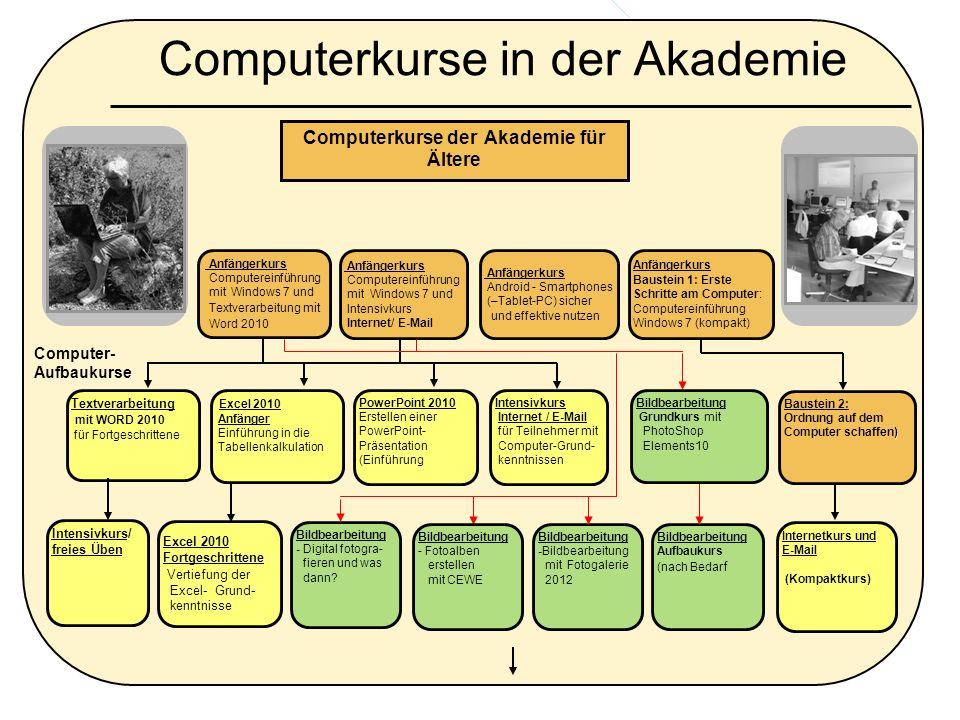 Computerkurse in der Akademie Computerkurse der Akademie für Ältere Anfängerkurs Computereinführung mit Windows 7 und Textverarbeitung mit Word 2010 T