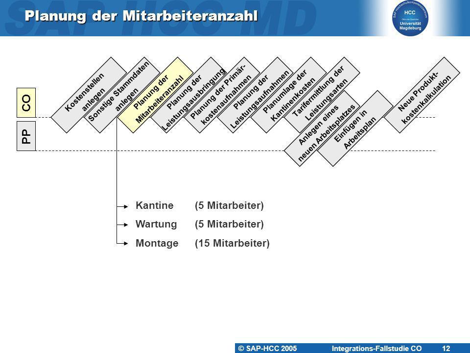 © SAP-HCC 2005 Integrations-Fallstudie CO 12 Planung der Mitarbeiteranzahl Kostenstellen anlegen PP CO Sonstige Stammdaten anlegen Planung der Mitarbe